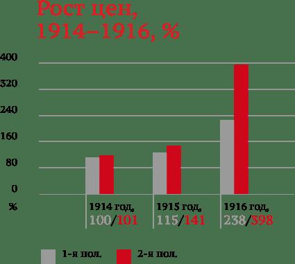 Инфляция 1914-1916